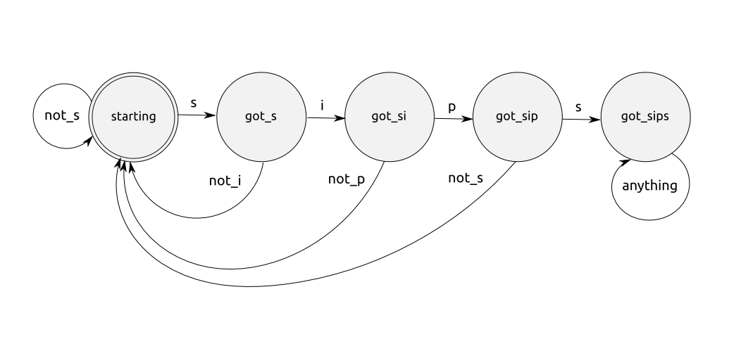 Otp With Elixir Finite State Machines